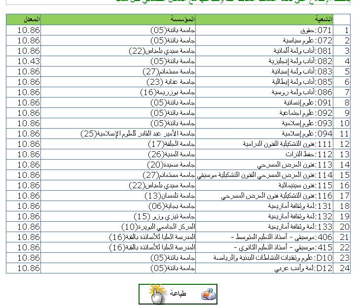 التسجيلات الجامعية الاولية 2011 للناجحين في شهادة البكالوريا 12789460482