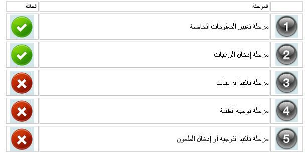 التسجيلات الجامعية الاولية 2011 للناجحين في شهادة البكالوريا 12790296675