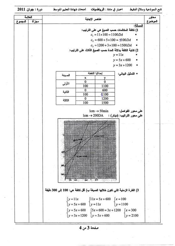 تصحيح الرياضيات شهادة 2011 13082719123