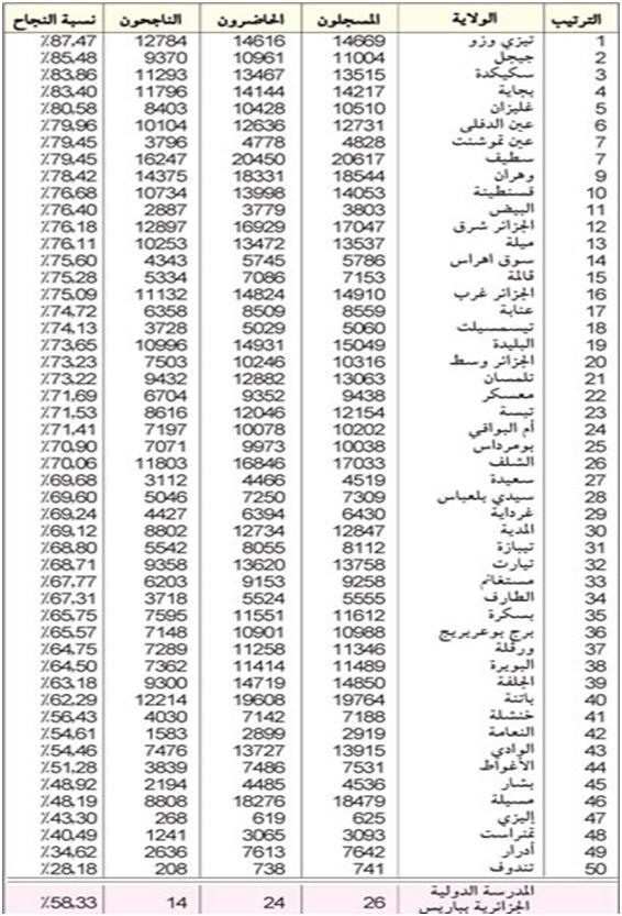 ترتيب الولايات حسب النسبة النجاح في شهادة التعليم المتوسط لدورة جوان 2011 13092187251